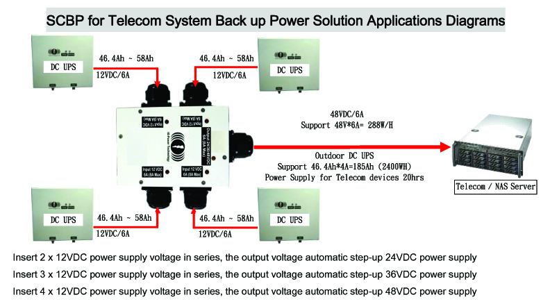 Series Connection Upgrade Voltage for Telecom Back up Power IOP-SCBP