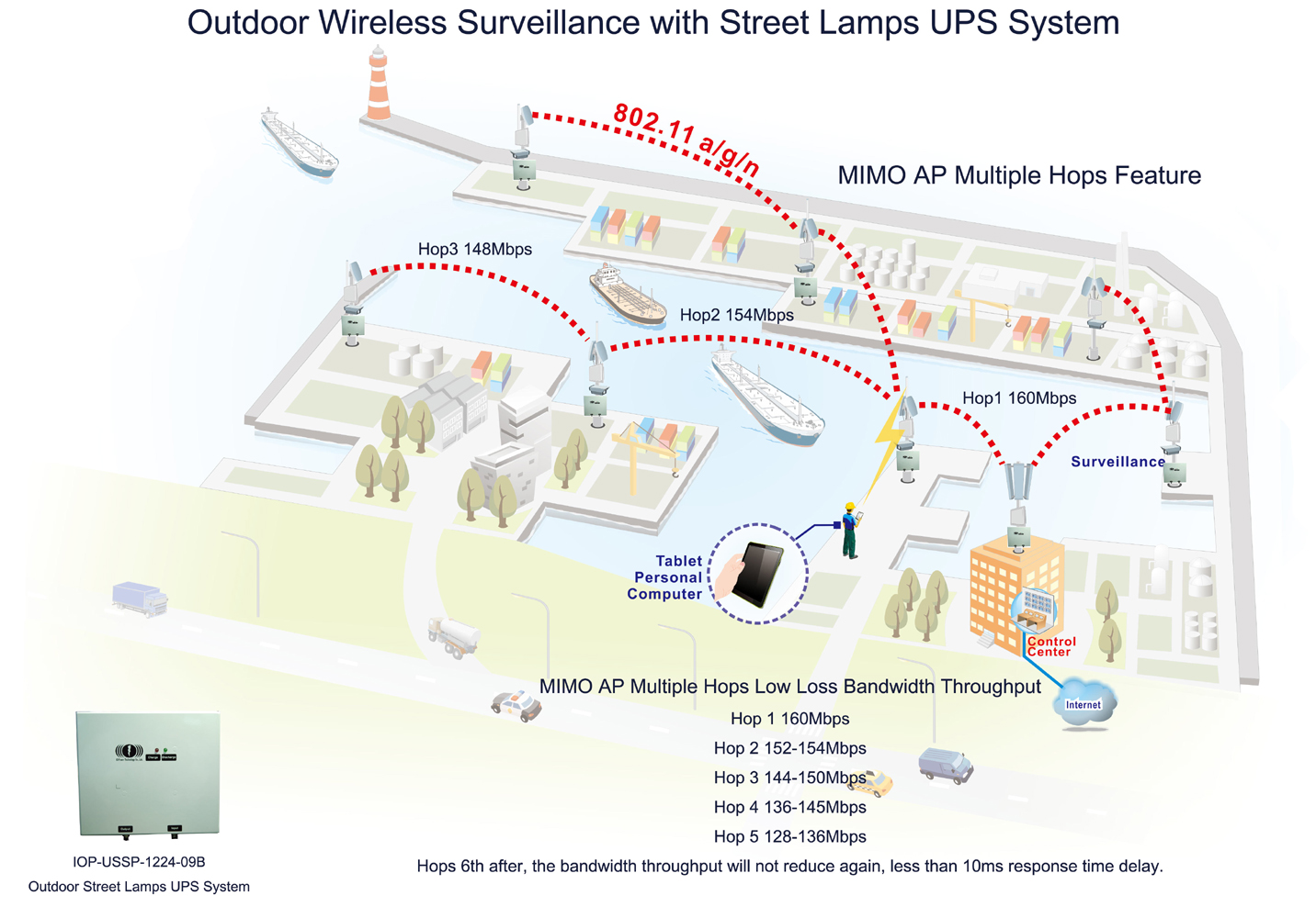 City Wireless Network Diagram Wire Center Wired And Images Gallery